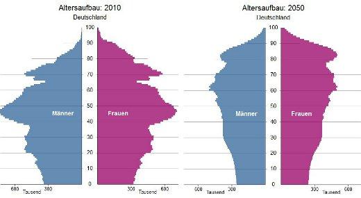 demografischer-wandel